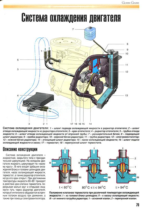 Рассмотрена система впрыска и подачи топлива, электрооборудование, агрегаты и узлы автомобиля ВАЗ.