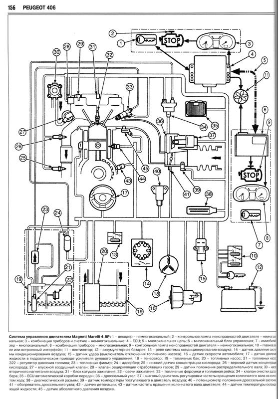 Пежо 407 Инструкция
