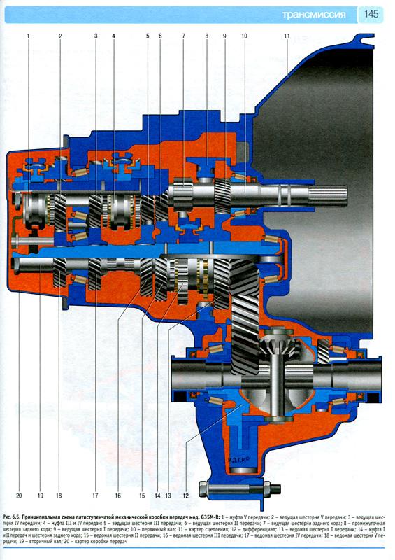 Mazda 6 (II-е поколение) Принципиальная схема пятиступенчатой механической коробки передач.
