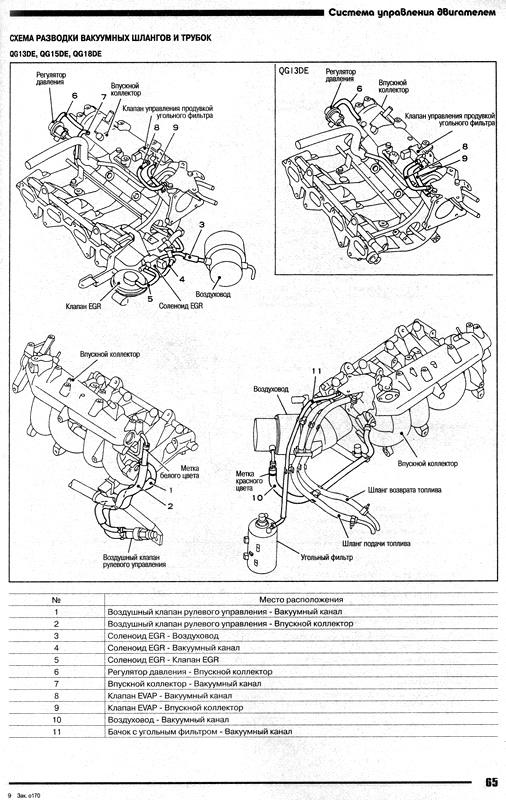 двигателей Ниссан