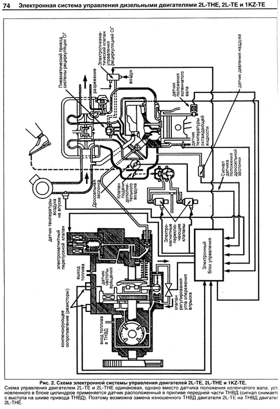 Устройство, техническое обслуживание и ремонт Toyota Hilux Модели 1988-1999 гг. выпуска с дизельными двигателями 2L...