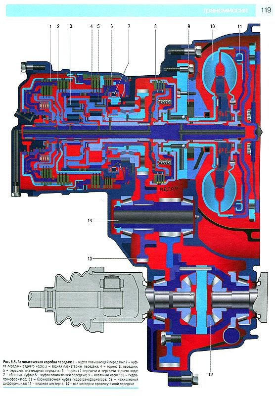Мануал по ремонту Hyundai i30