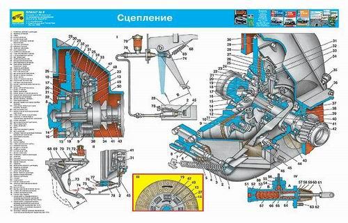 Каталог учебных плакатов по устройству автомобилей УАЗ 31512 На цветных плакатах подробно рассматриваются компоновка...