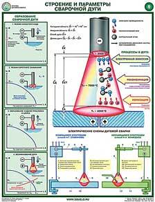 Основы сварочного дела (строение и параметры сварочной дуги) Характеристики Размер A2 Материал Ламинированные...