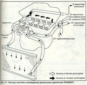 Инструкция по ремонту Nissan Almera Tino.  Содержание книги.  ISBN 985-455-074-5. глава для ознакомления).