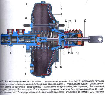 Устройство вакуумного усилителя тормозов автомобиля Lada priora.