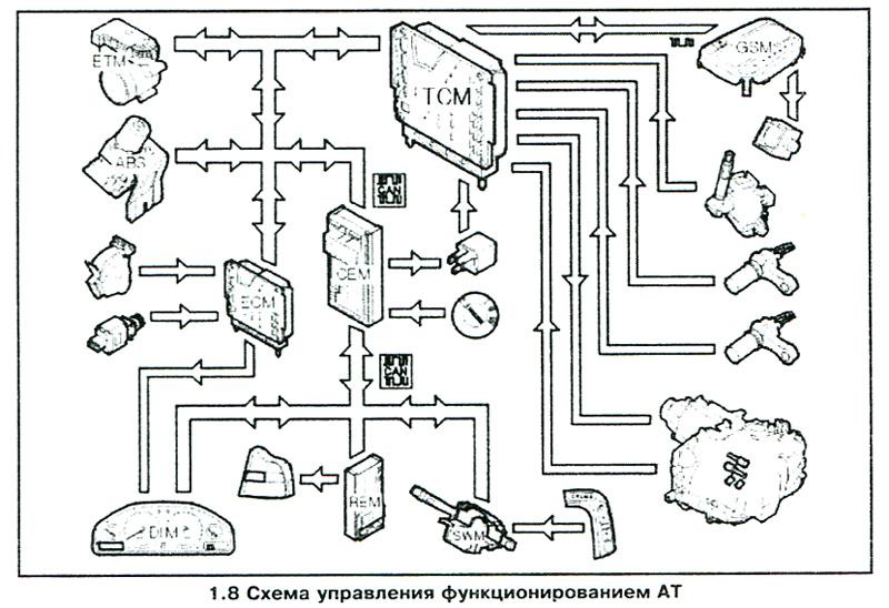 Схема парктроника volvo xc90
