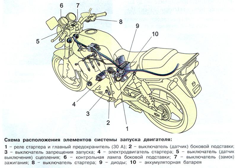 Спортивные мотоциклы схема переключения