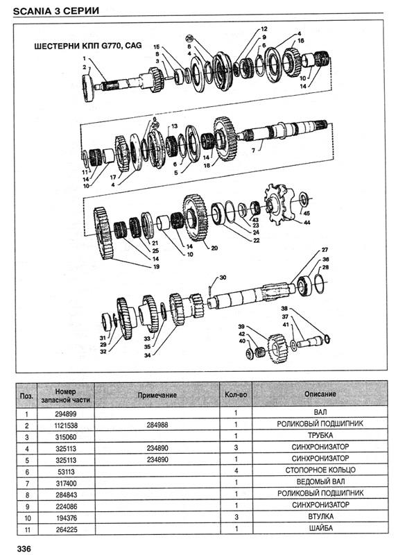руководство по эксплуатации скания 5 серии