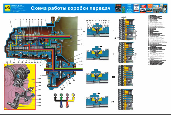 Фото №3 - ВАЗ 2110 коробка передач принцип работы