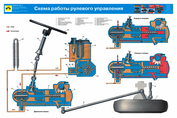 Учебный плакат Схема работы