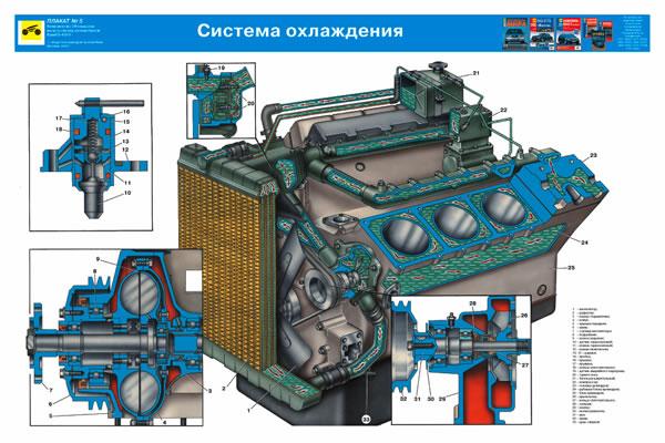 Система охлаждения Kamaz