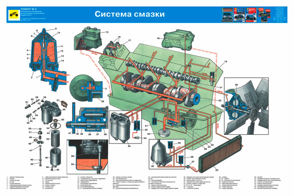Учебный плакат Система смазки