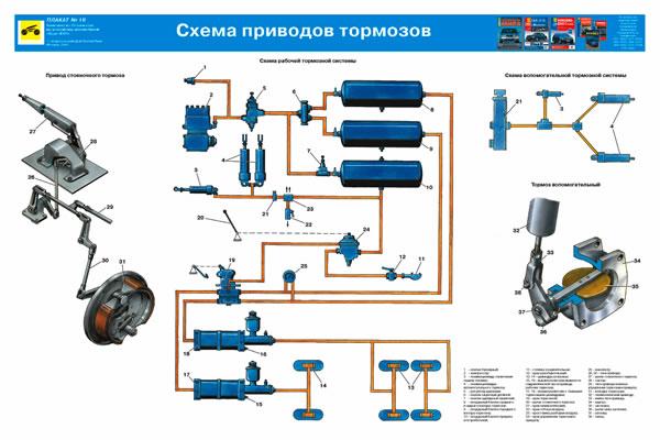 Схема тормозов Урал