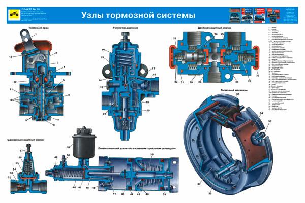 Узлы тормозной системы Урал