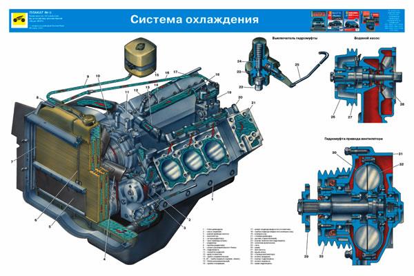 Система охлаждения Урал