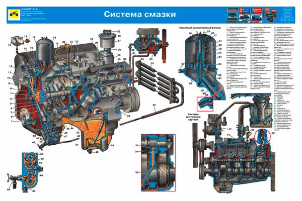 Система смазки Зил-131Н