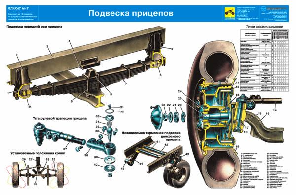 Содержание автокомплекта учебных плакатов по устройству прицепов и полуприцепов.