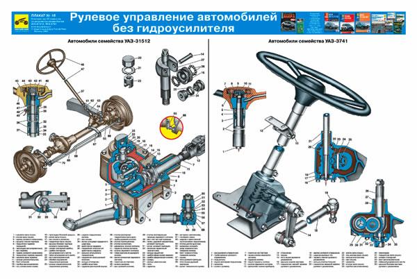 Рулевое управление автомобилей