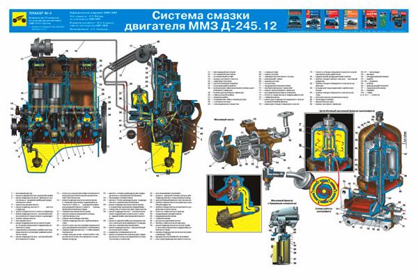 Система смазки двигателя ММЗ