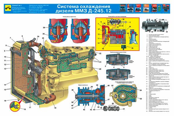 Система охлаждения дизеля ММЗ