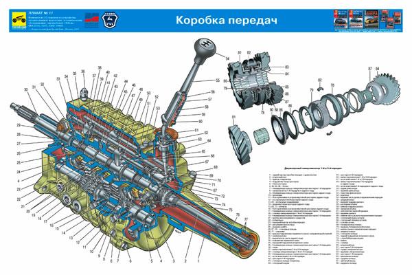 учебный плакат Коробка передач