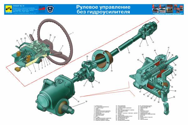 учебный плакат Рулевое