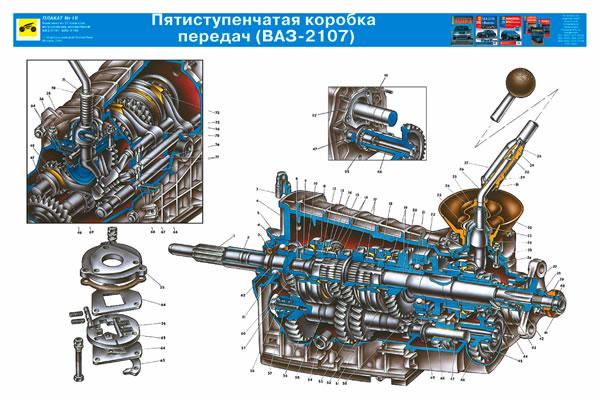 Пятиступенчатая коробка передач.  ЛАДА 2107 (ВАЗ 2107) .