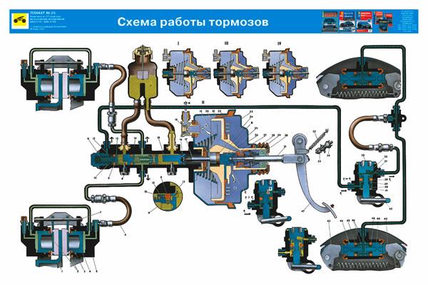 Схема работы тормозов