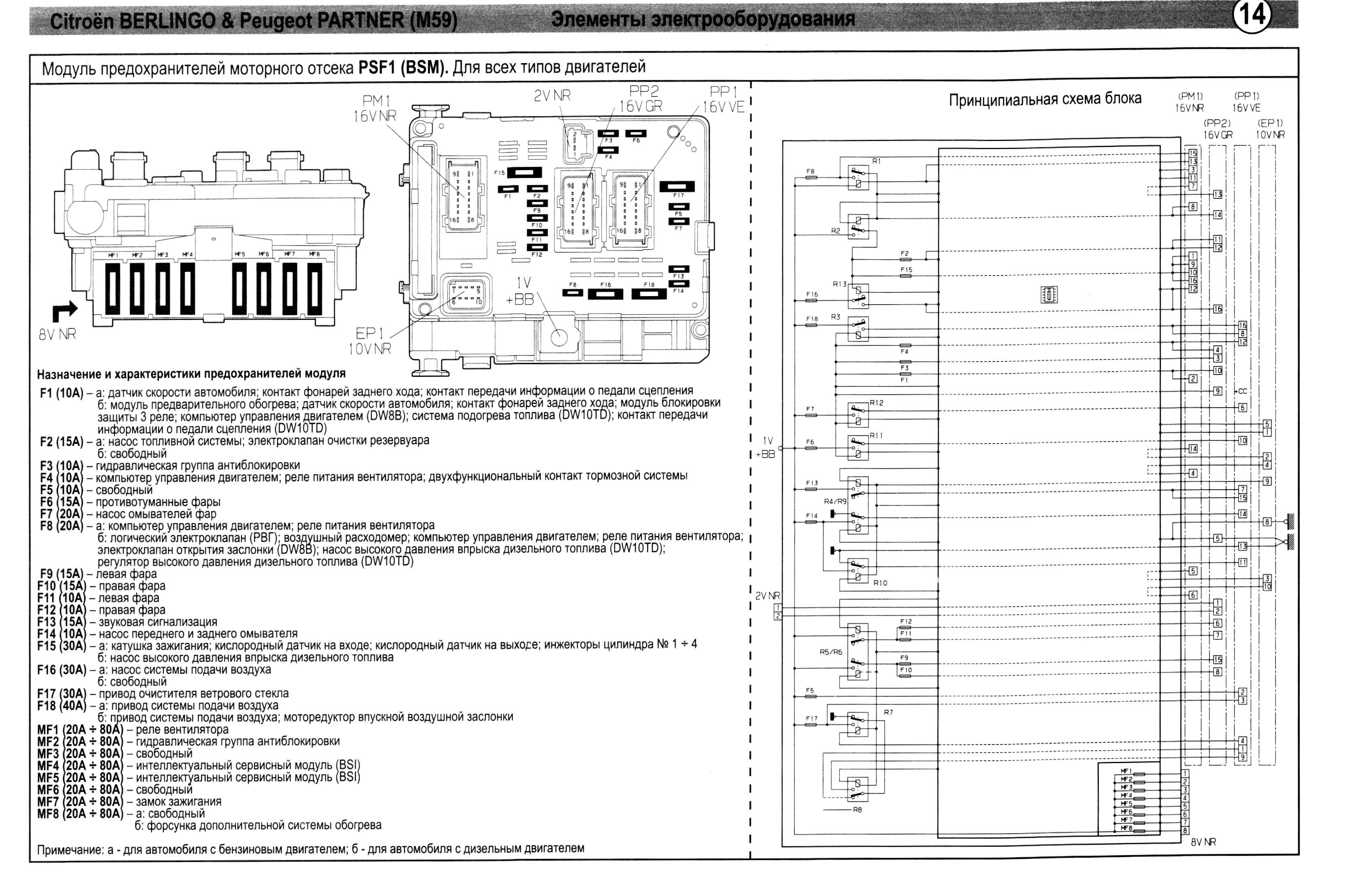 Схема блока предохранителей пежо 207 под капотом
