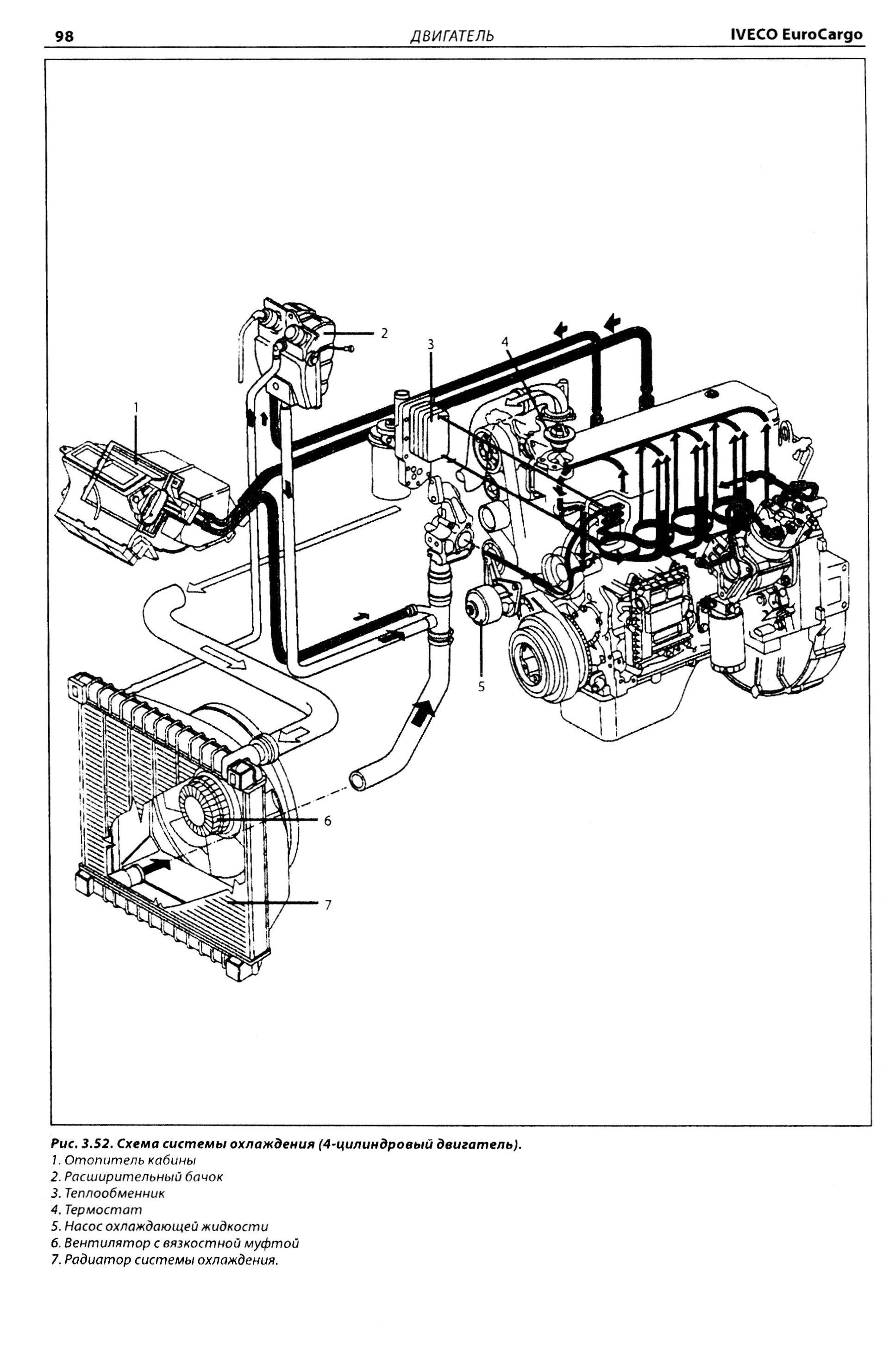 Ивеко схема коробки передач на