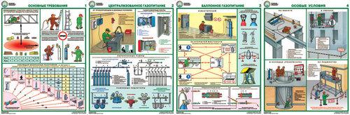 Каталог плакатов Организация рабочего места газоэлектросварщика