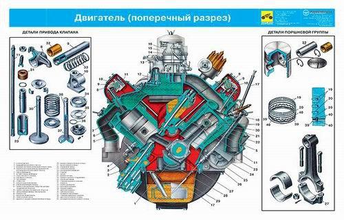 Каталог плакатов по устройству ЛиАЗ, ПАЗ