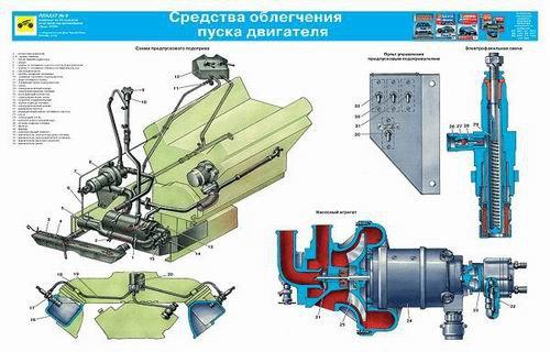 Каталог плакатов по устройству Урал 4320