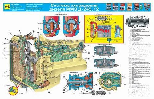 Каталог плакатов по устройству ЗИЛ 5301 Бычок