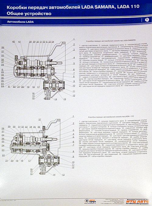 Каталог учебных плакатов по устройству автомобилей Жигули (учебное пособие№ 1, коробки передач)