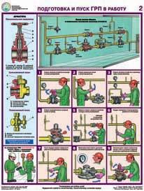 Каталог плакатов Безопасная эксплуатация газораспределительных пунктов