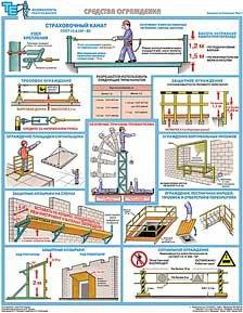 Каталог плакатов Безопасность работ на высоте