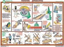 Каталог плакатов Безопасность труда при деревообработке