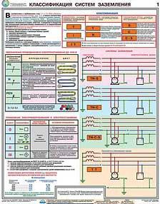 Каталог плакатов Заземление и защитные меры электробезопасности (напряжение до 1000 В)