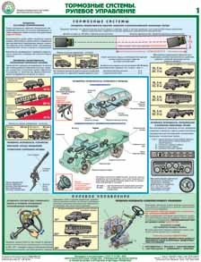 Каталог плакатов Проверка технического состояния автотранспортных средств