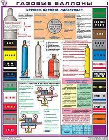 Каталог учебных плакатов Газовые баллоны