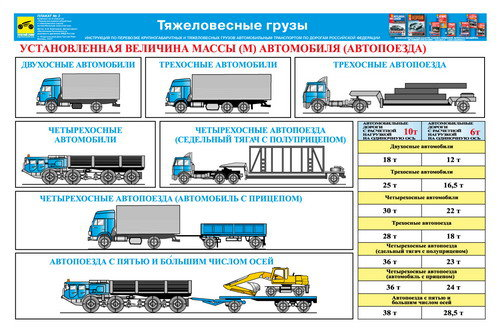 Каталог плакатов Перевозка крупногабаритных и тяжеловесных грузов автотранспортом