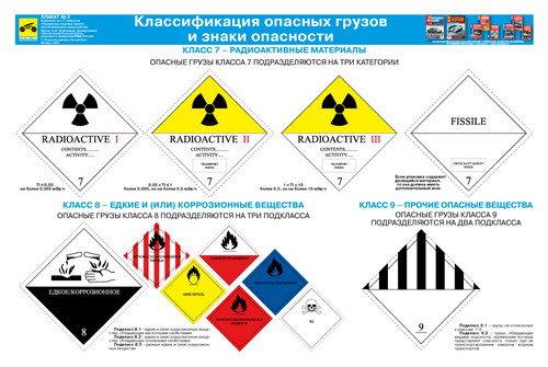 Каталог плакатов Перевозка опасных грузов автотранспортом (Ламинир. в тубе)