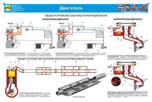 Каталог плакатов по устройству систем и механизмов автомобиля