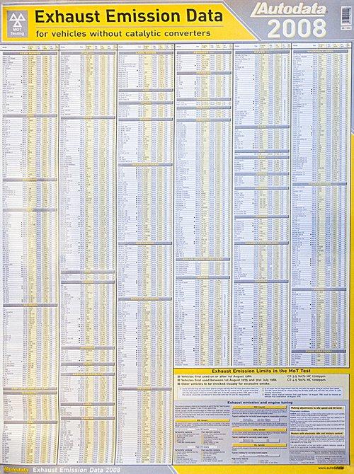 Содержание СО и CH в отработанных газах для автомобилей без катализатора (настенный ламинированный плакат)