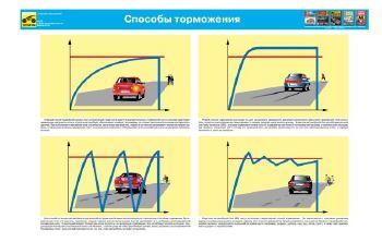 Плакат Способы торможения